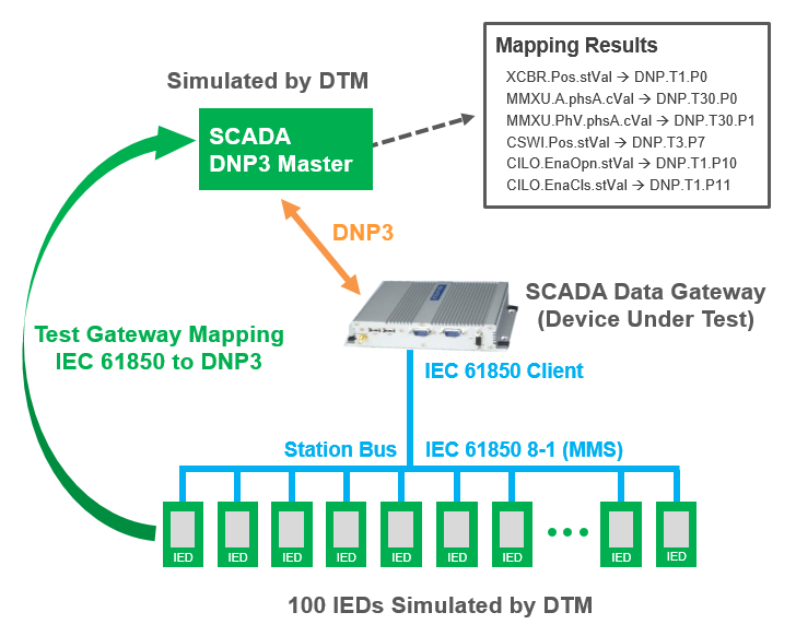 DTM Mapping Verification Use Case