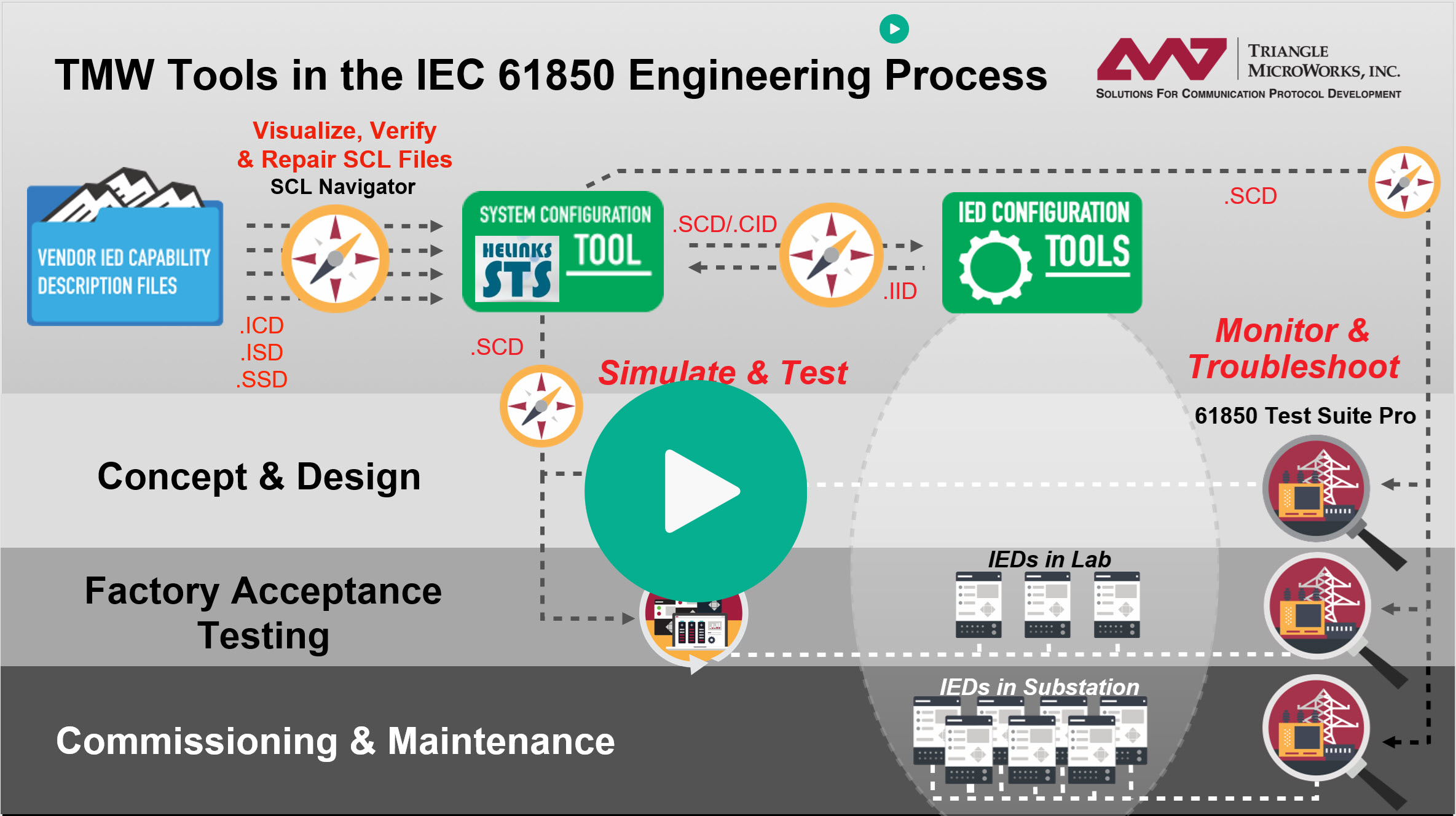 Video Icon for Tools in the IEC 61850 Engineering Process